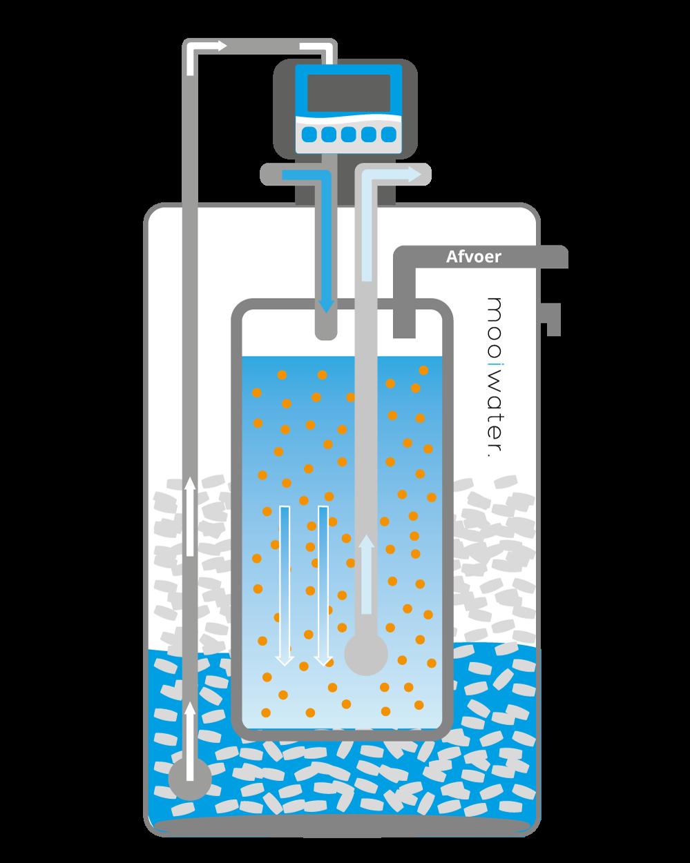 Ontkalker waterleiding